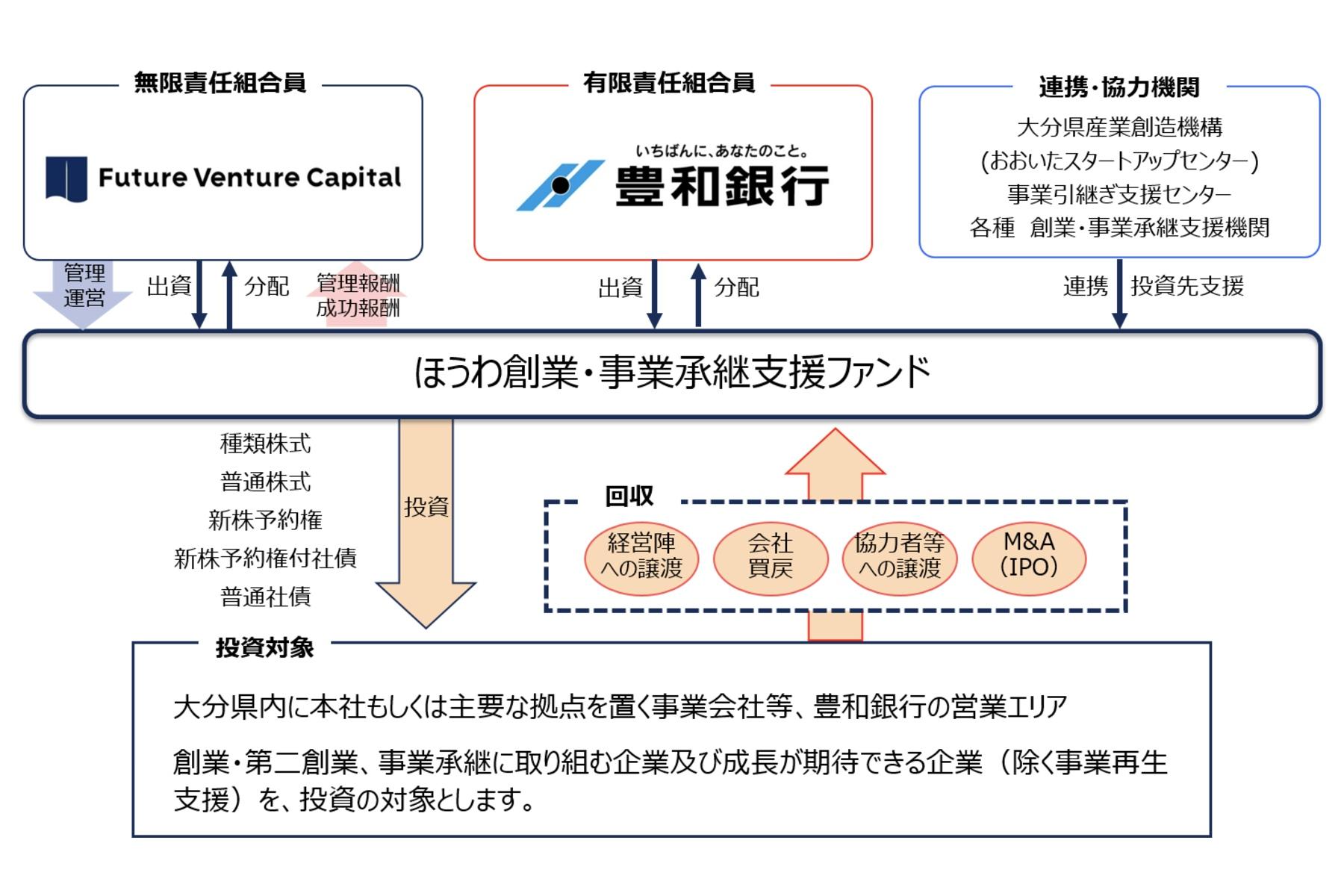 フューチャーベンチャーキャピタル×豊和銀行 | 「ほうわ創業・事業承継支援ファンド」を設立