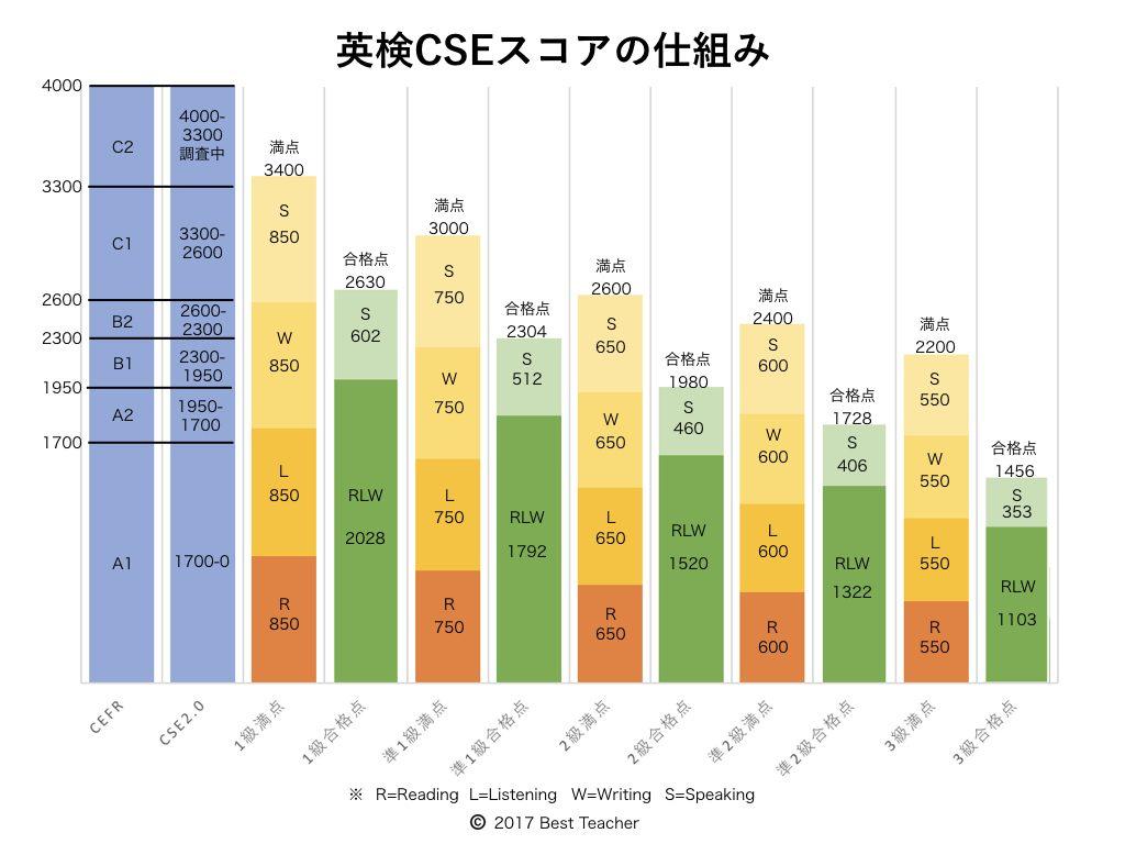 CSEスコア対応表