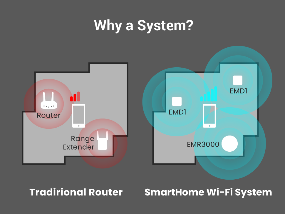 Mesh WiFi - Highlights | EnGenius Networks Europe B V
