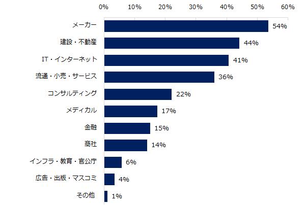 20170130_ミドル(2017年ミドル求人動向)4.png