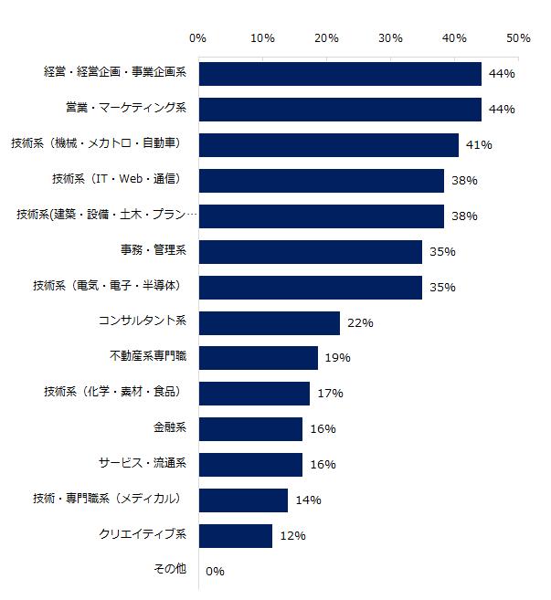 20170130_ミドル(2017年ミドル求人動向)5.png