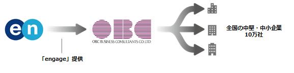 201703_en×OBC業務提携1.png