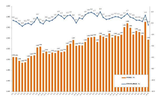 20161114_2016年10月時給推移データグラフ1.png