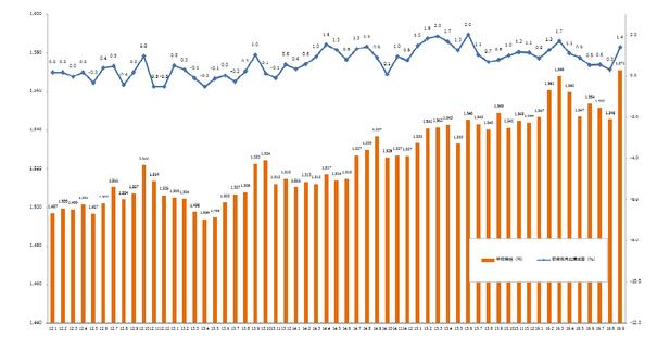 20161011_2016年9月時給推移データ.グラフ1.png