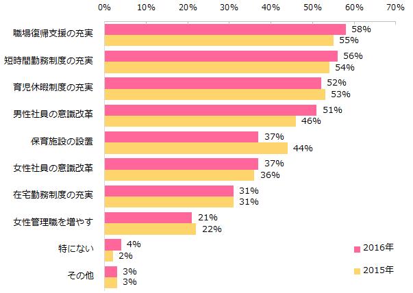 20160930_ウィメンズ調査(勤務先)3.png