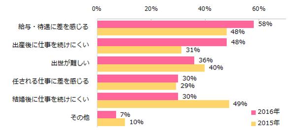 20160930_ウィメンズ調査(勤務先)2.png