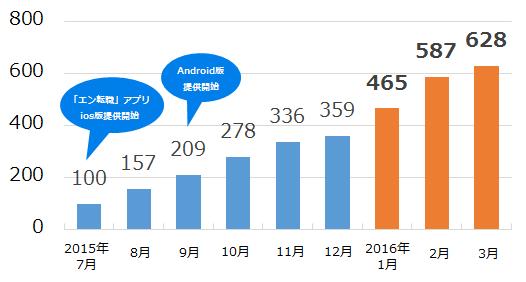 20160419_エン転職アプリ1.png