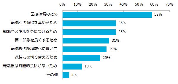 201601_転職消費5.png