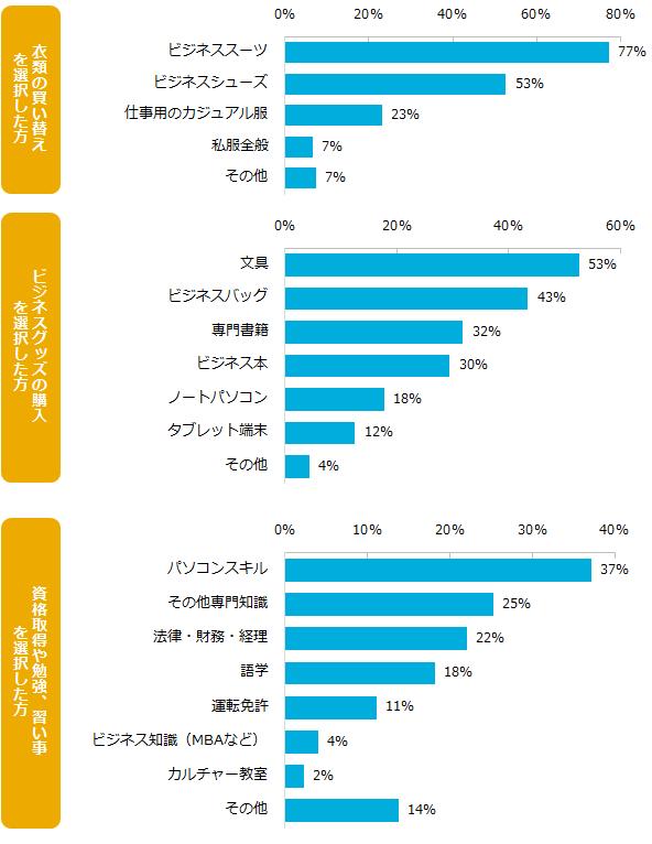 201601_転職消費4.png