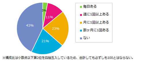 201512_ワーママ意識5.png