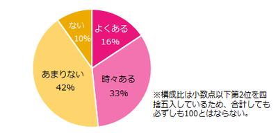 201512_ワーママ意識1.png