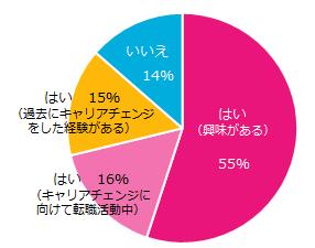201512_キャリアチェンジ1.png