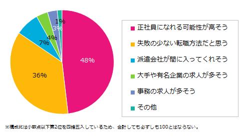 201511_紹介予定派遣6.png