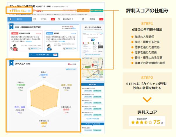 20150824_カイシャの評判(評判スコア).png