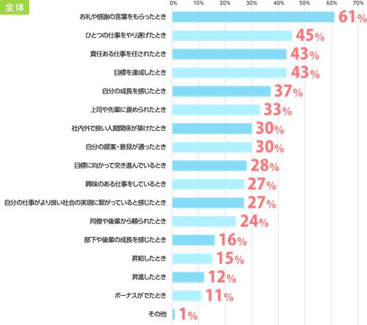 「仕事のやりがいを感じる時」ランキング(=エン・ジャパン」の画像検索結果