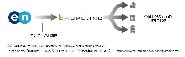 20170529_地方創生(engage×ホープ社)1.png