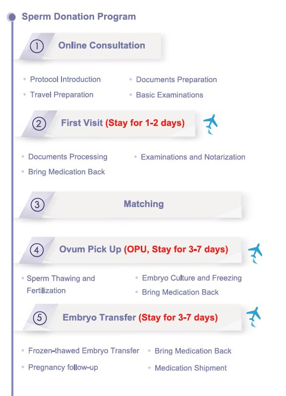Process of Sperm Donation Program