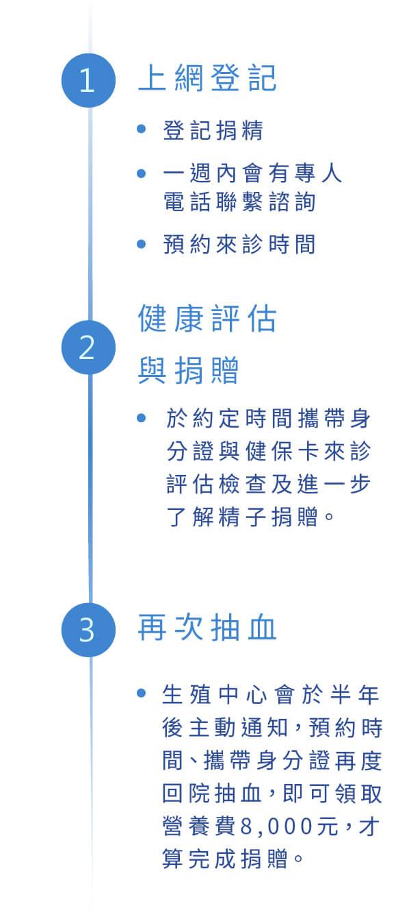 捐精流程圖