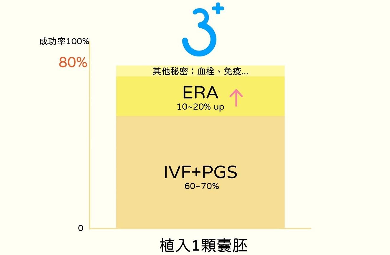 三代試管普拉斯80%懷孕率