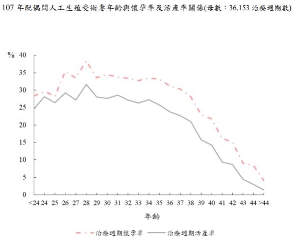 107年各年齡層試管嬰兒懷孕率及活產率的比較