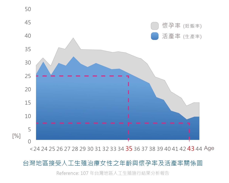 全台試管嬰兒懷孕率活產率數據圖
