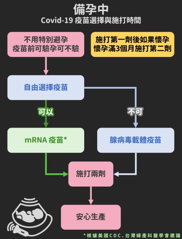 備孕中 - COVID19疫苗選擇與施打時間