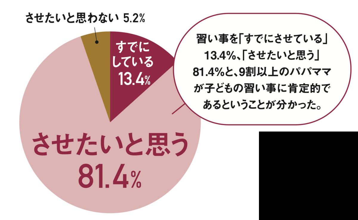子どもに習い事をさせたいと答えたパパママは81.4%、すでにしている13.4%、させたいと思わないが5.2%