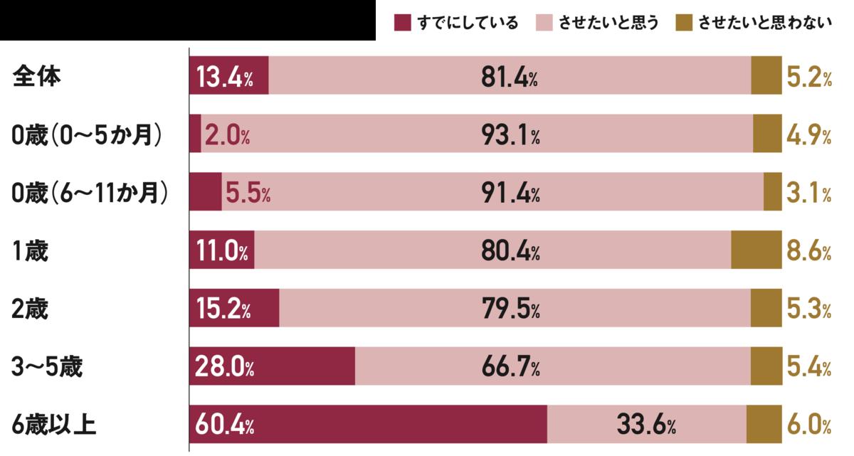 未就学期では習い事をしているのは少数派。6歳以上では60.4%