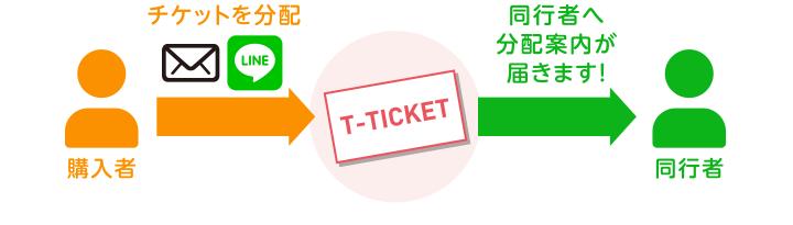 複数枚のチケットをご購入した後、同行者へチケットを渡したい場合は、WEB上でチケットの分配手続きを行えます。