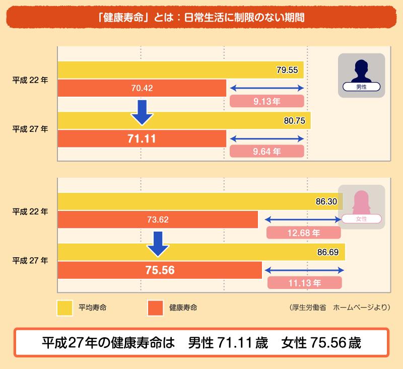平成27年の健康寿命は男性71.11歳、女性75.56歳