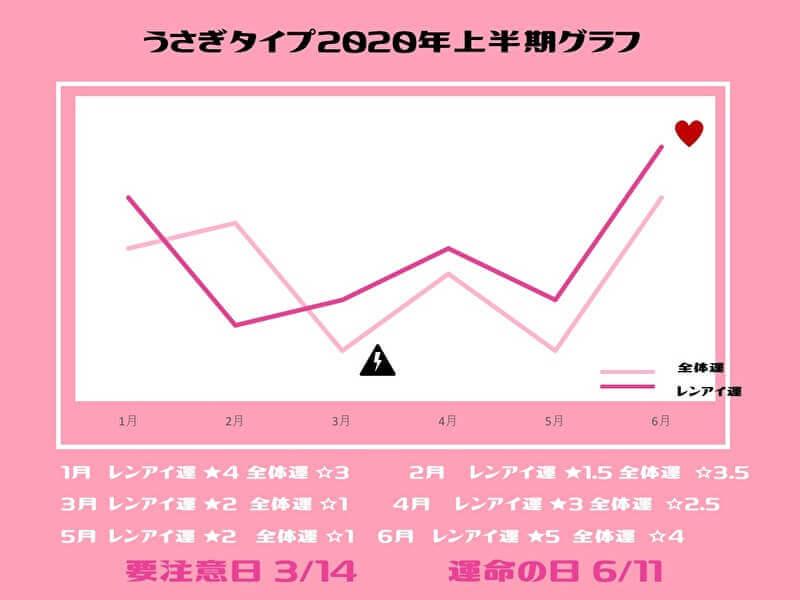 うさぎグラフ