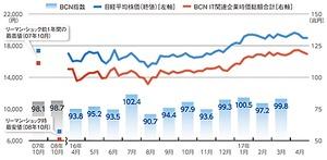 株価グラフ画像