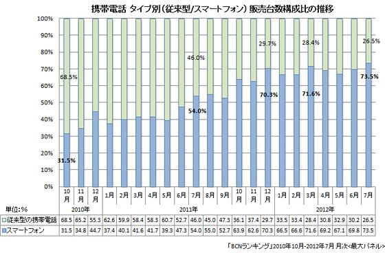 スマートフォンの販売比率の推移(2012年7月まで)