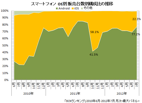 スマートフォンのOS別販売台数構成比の推移(2012年7月まで)