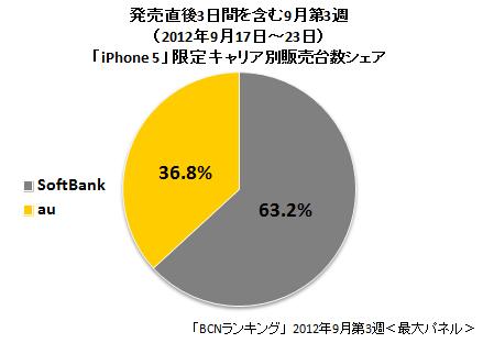 、「iPhone 5」に限ったキャリア別販売台数シェア