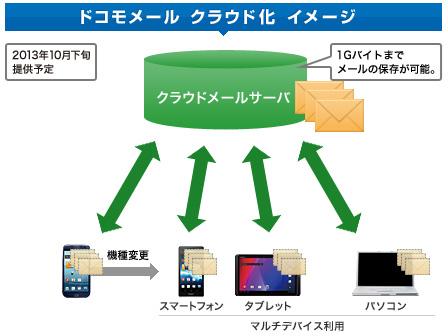 「ドコモメール」のイメージ