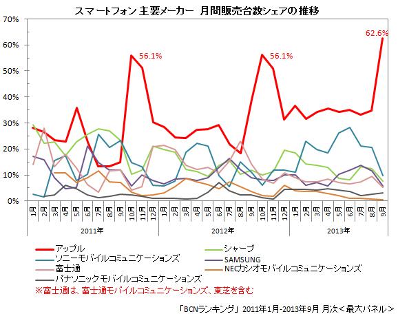 スマートフォン メーカー別販売台数シェア 2011年1月~2013年9月