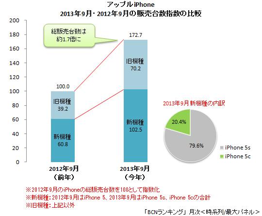 2012年9月と2013年9月のiPhone総販売台数の比較