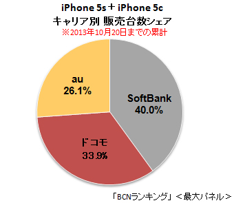 2013年10月20日までのiPhone 5s/5cのキャリア別販売台数シェア