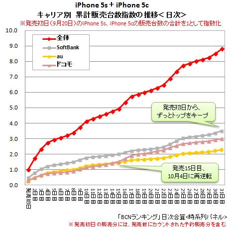 2013年10月20日までのiPhone 5s/5cの累計販売台数指数の推移