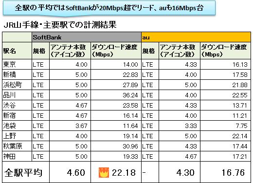 山手線10駅の計測結果(iPad Air)