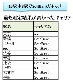 山手線10駅の計測結果・駅別(iPad Air)