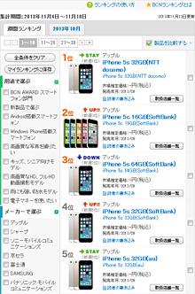 iPhone 5s/5cが1位~10位に並んだ