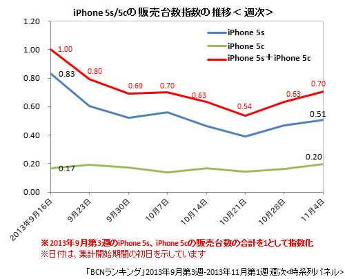 iPhone 5s/5cの販売台数指数の推移
