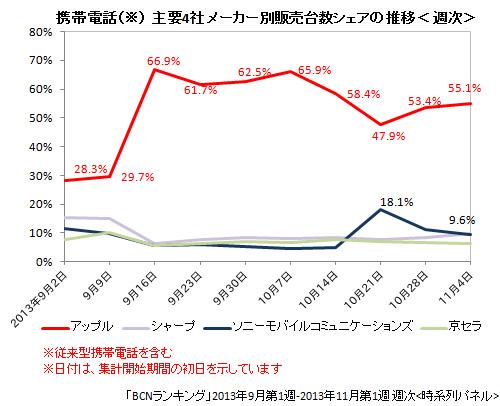 携帯電話主要4社のメーカー別販売台数シェアの推移