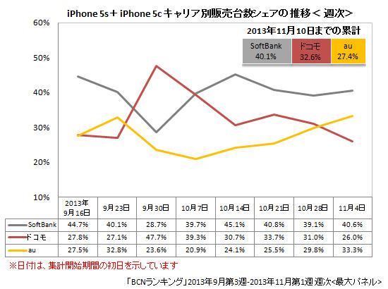 iPhone 5s/5cのキャリア別販売台数シェアの推移