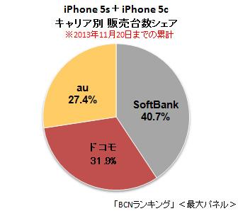「iPhone 5s+5c」キャリア別販売台数シェア