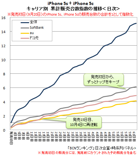 「iPhone 5s+5c」キャリア別累計販売台数の推移
