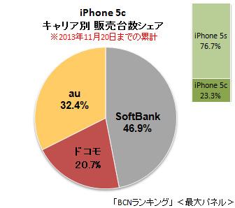 「iPhone 5c」キャリア別販売台数シェア