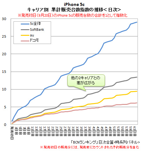 「iPhone 5c」キャリア別累計販売台数の推移